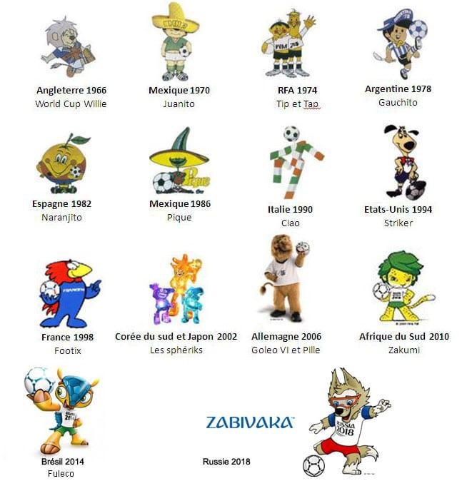 Les mascottes de coupe du monde depuis 1966 coup de vieux - Coupe du monde de foot 2002 ...